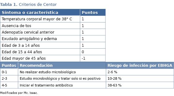 amigdalitis tratamiento con penicilina